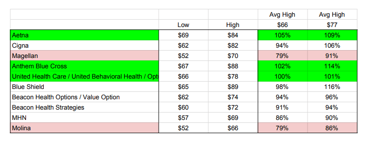 Mental Health Reimbursement Rates