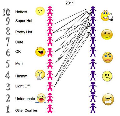 No es bueno ser tan alto.La estatura y la etnia están asociadas a la mortalidad en los jugadores de baloncesto - Página 2 Hypergamy-in-a-pic