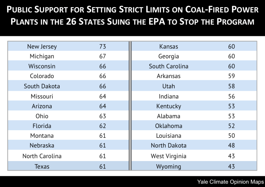public support coal limits