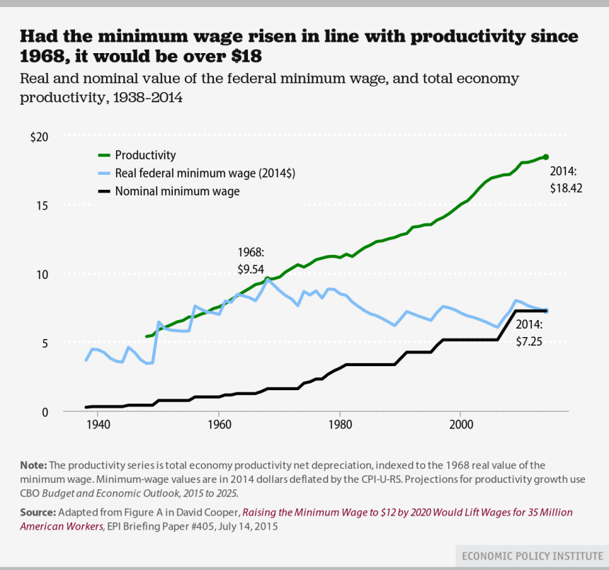 productivity & min wage