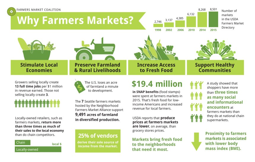 Why Farmers Markets 2016