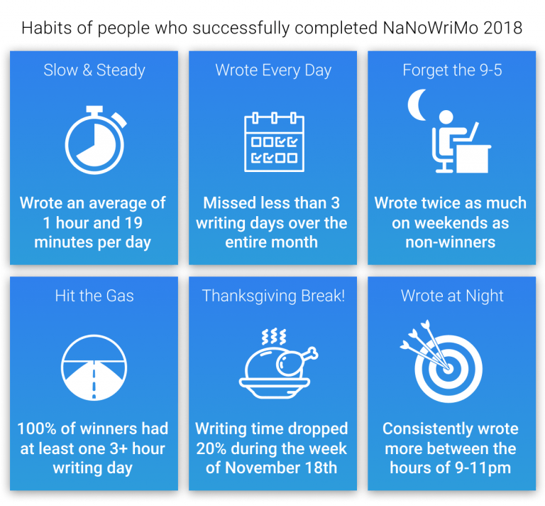 How To Keep Your Blogging Routine While Participating in NaNoWriMo 2020