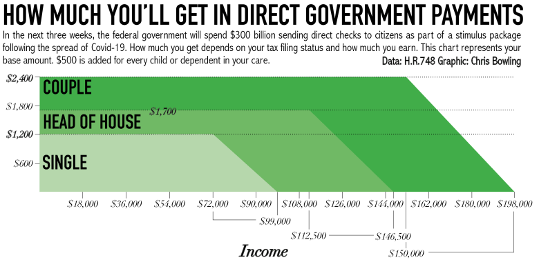 graphic about government checks