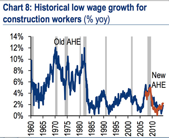 Construction Jobs | Construction Wages