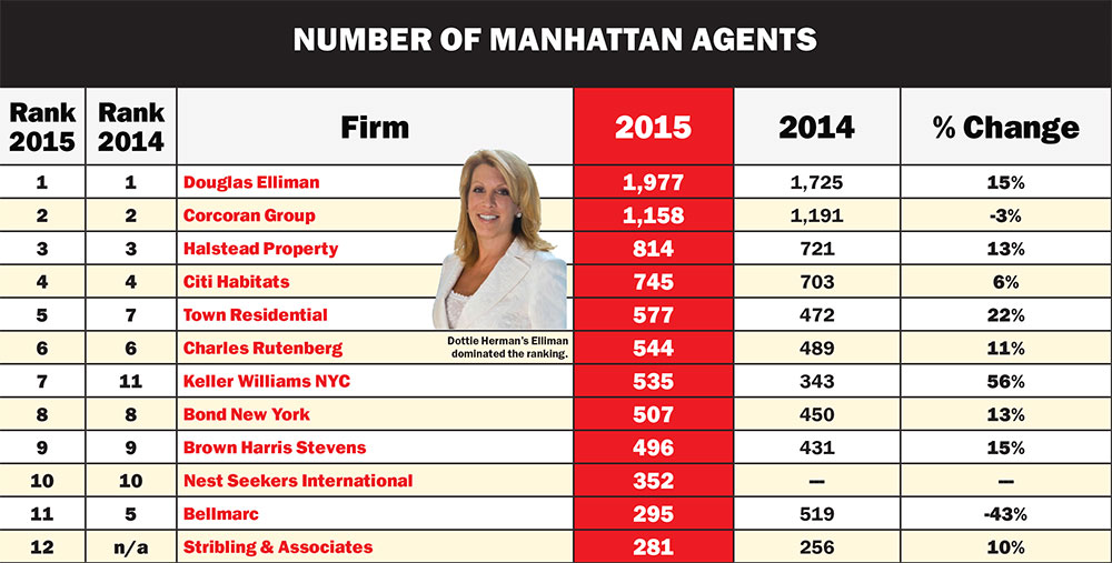 Largest Real Estate Firms