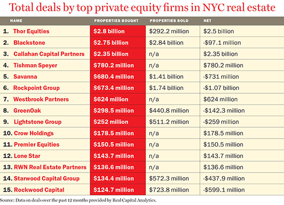 Largest Real Estate Brokerage Firms