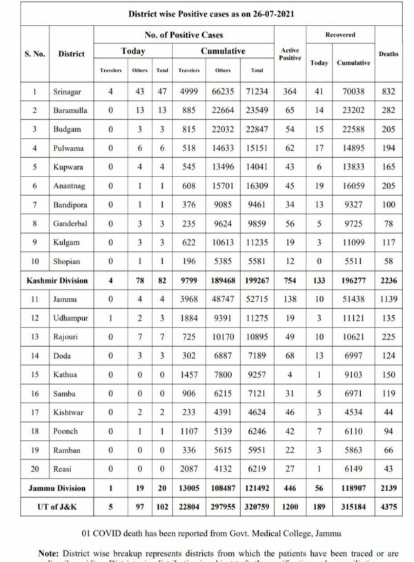 Jammu and Kashmir reported 102 new covid-19 cases even as one more person succumbed