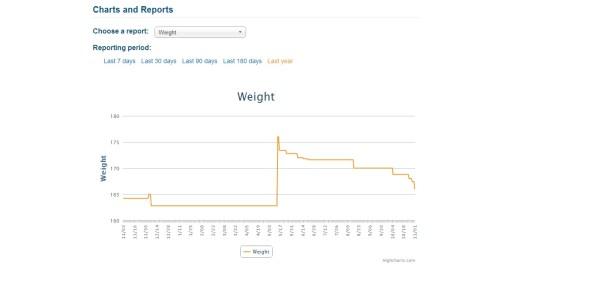Weight Nov 2013-Nov 2014