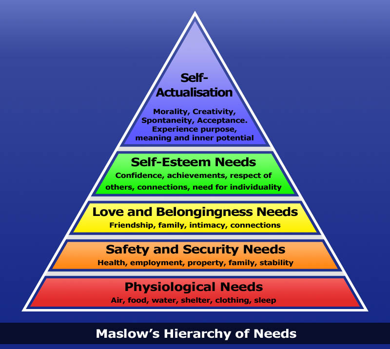 John Y's Musings from the Middle: Maslow's Hierarchy of Needs and ...