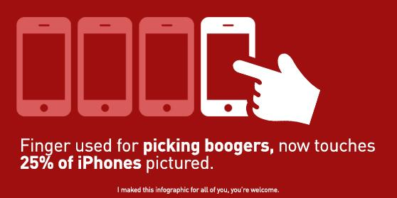Jargonauts love infographics so I made one about boogers and iphones