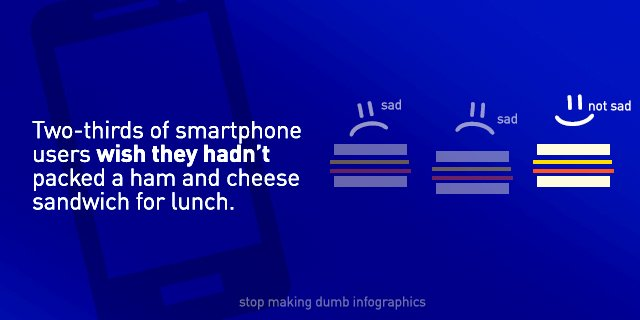 Jargonauts love infographics so I made one about ham sandwiches and smartphones