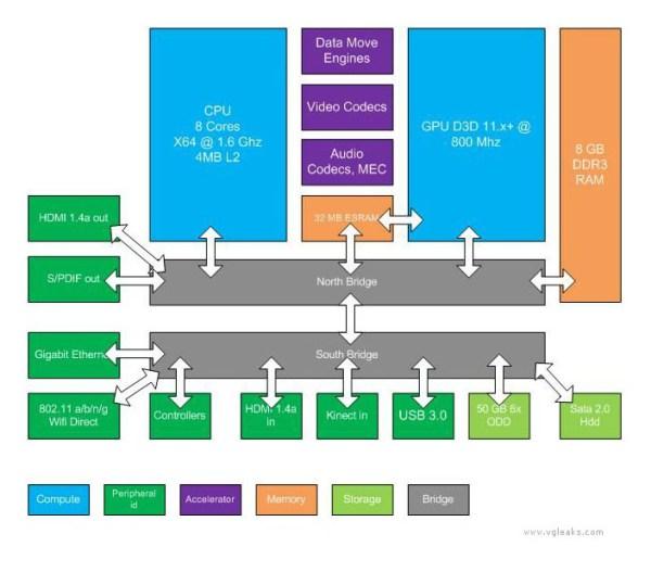 Durgano Block Diagram
