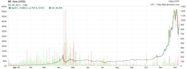 BitCoin Price Chart Jan13 to Dec13