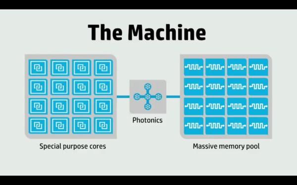 HP The Machine High Level Architecture