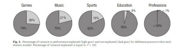 Variance Due to Deliberate Practice