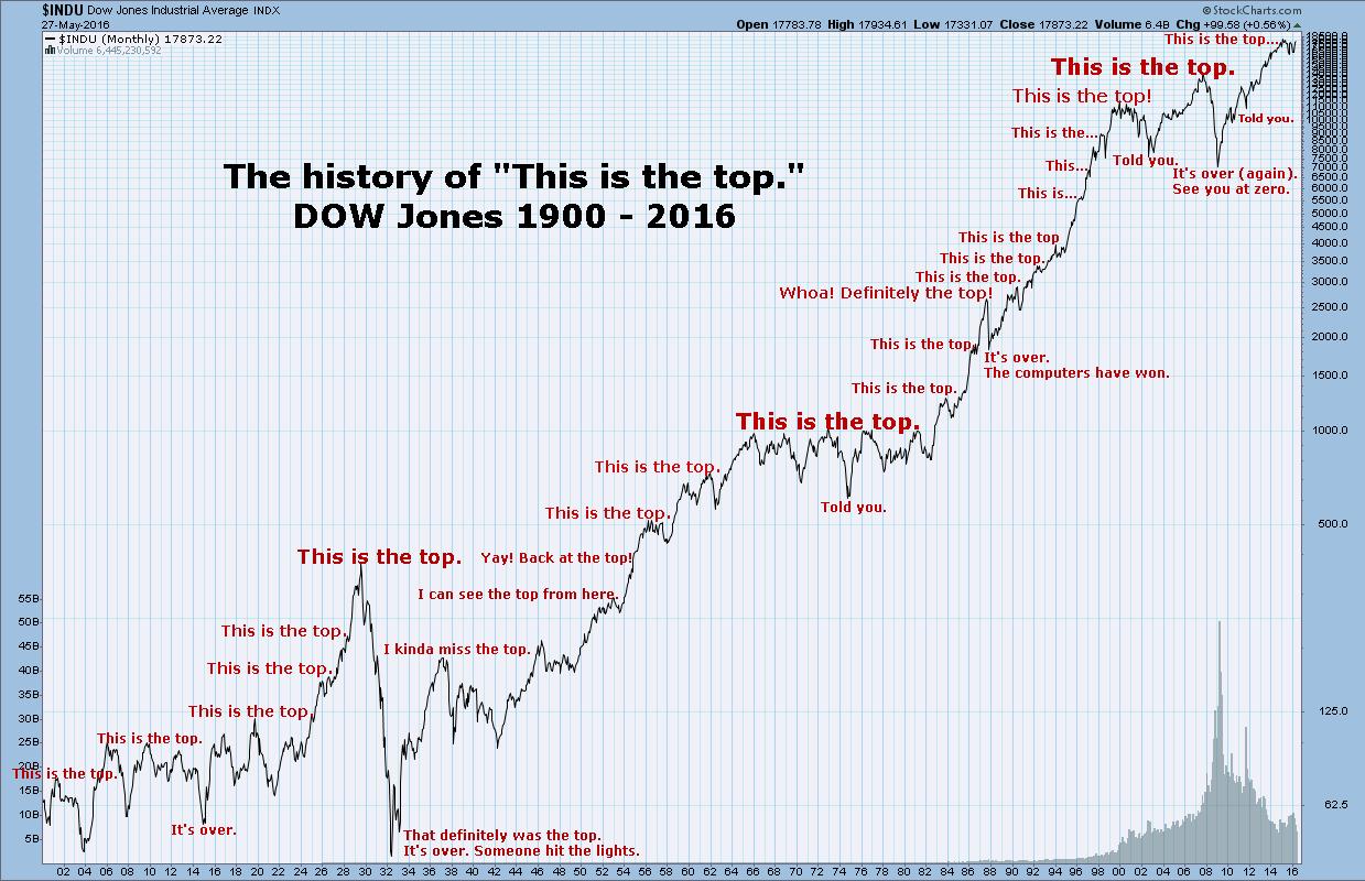 Die Geschichte der Aktienmärkten-Tops
