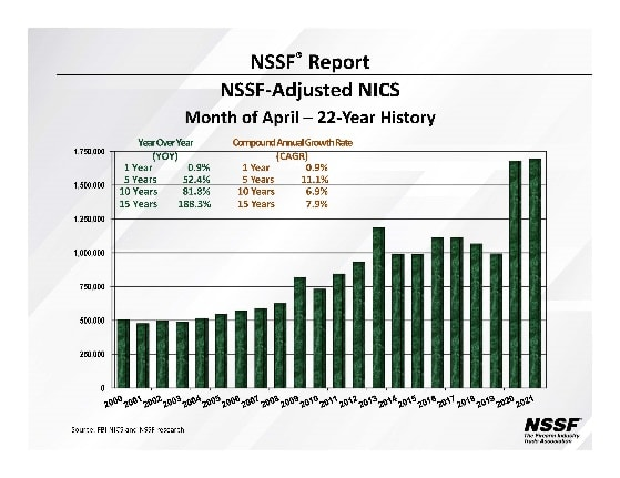 April gun sales chart