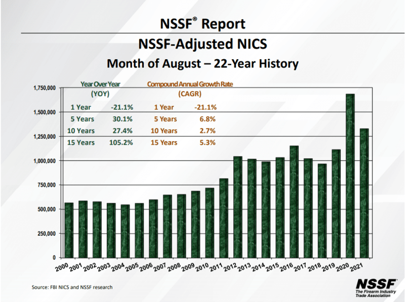 August 2021 gun sales compared to all other August's on record