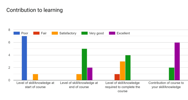 Contribution to Learning Graph CSE 1223