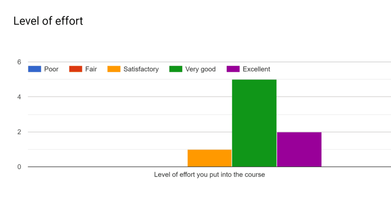 Level of Effort Graph CSE 1223