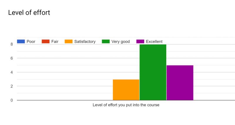 CSE 1223 (Spring 2019): Level of Effort