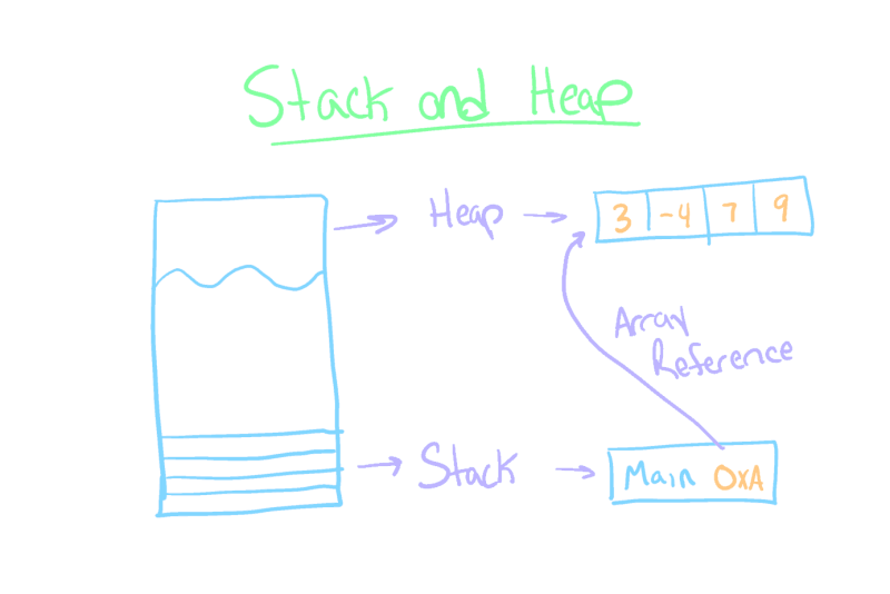 Stack and Heap Diagram
