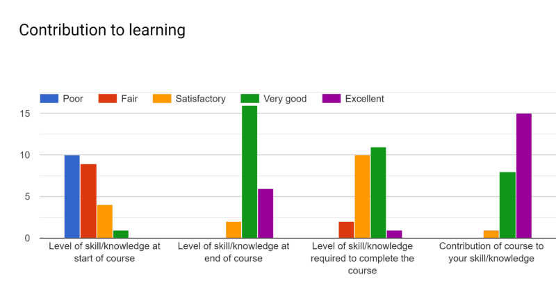 CSE 2221 (Summer 2019): Contribution to Learning Bar Chart