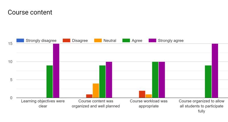 CSE 2221 (Summer 2019): Course Content Bar Chart