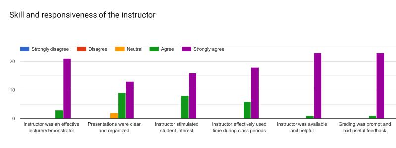 CSE 2221 (Summer 2019): Skill and Responsiveness of Instructor Bar Charts