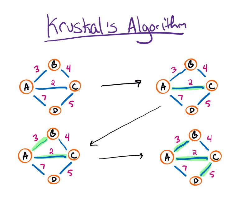 Kruskal's Algorithm Diagram