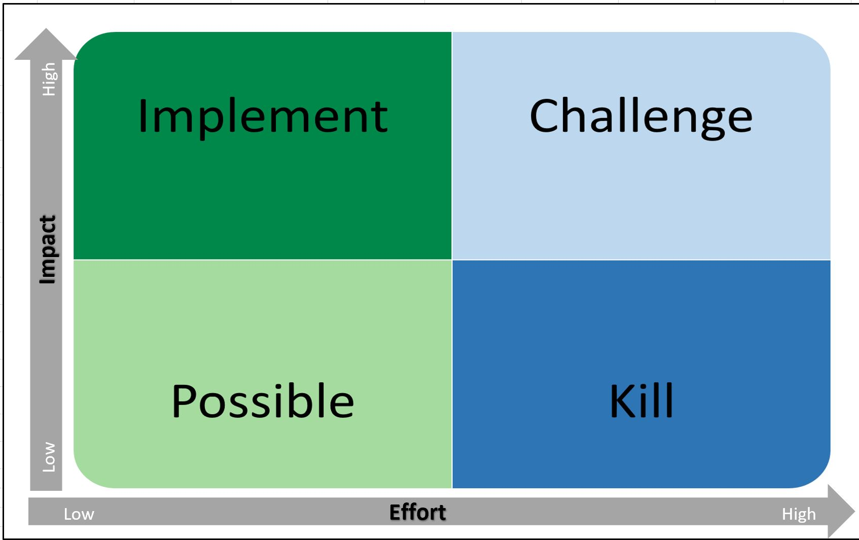 PICK Chart – A Decision Making Tool
