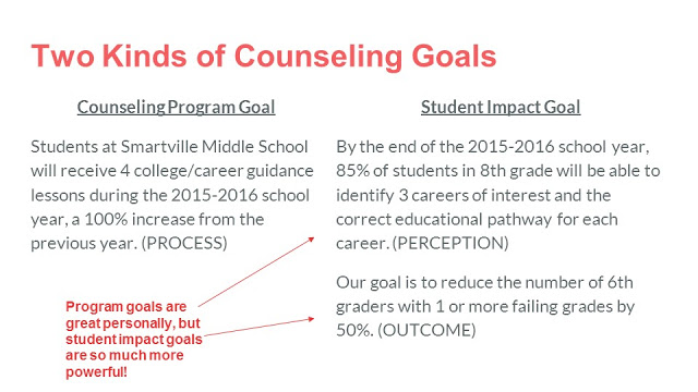 Compare two types of counseling goals: Counseling Program Goals and Student Impact Goals with examples of what each goal looks like and how they differ with the conclusion that student impact goals are more powerful.