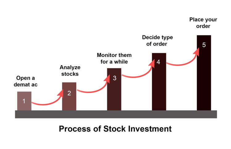 How to invest and types of stocks and investment