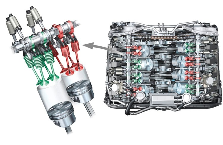 Audi Cylinder on demand Technology