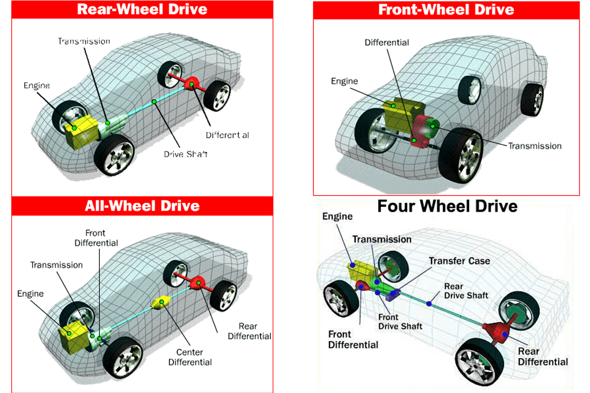 Rear Wheel Drive Cars In India