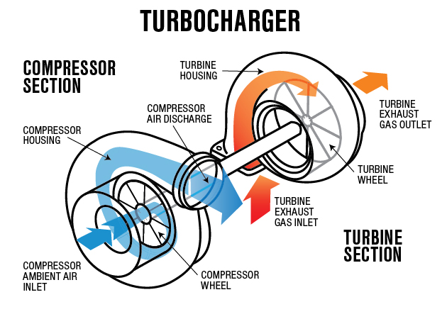 Turbocharger and Supercharger and Natural aspirated