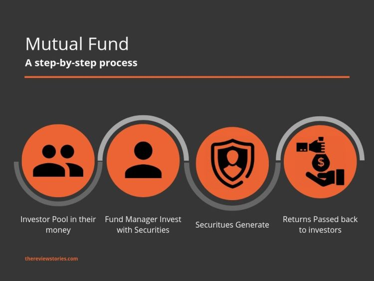 What is Mutual Fund and its types and how to invest