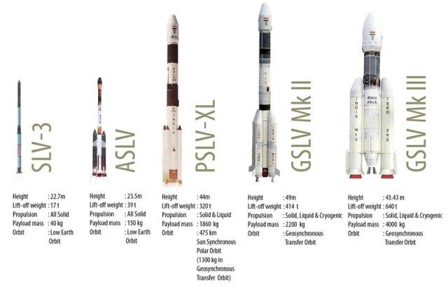 ISRO-launch_vehicles