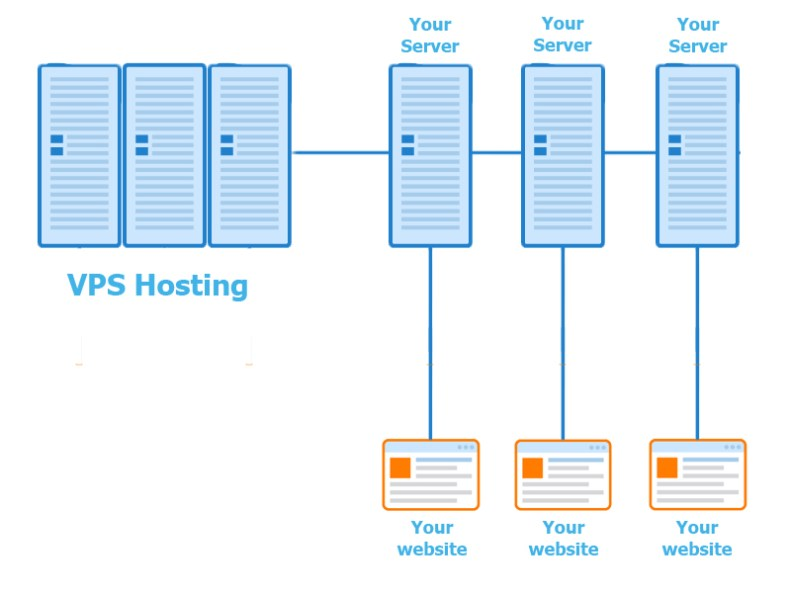 VPS, what is web hosting