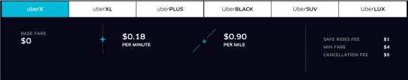 UberX Los Angeles Rates