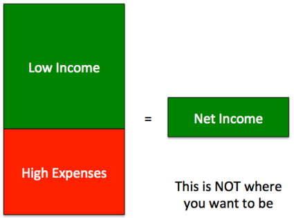 Low Income, High Expenses