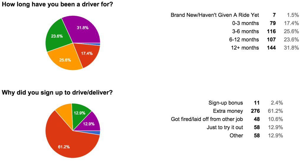 How long have you been a driver for?