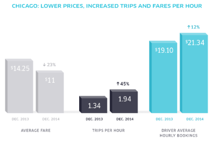 uber-trips-per-hour-in-chicago-2013-2014