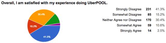 2017 UberPOOL Driver Satisfaction