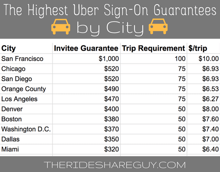 The Highest Uber Sign up Guarantees by City