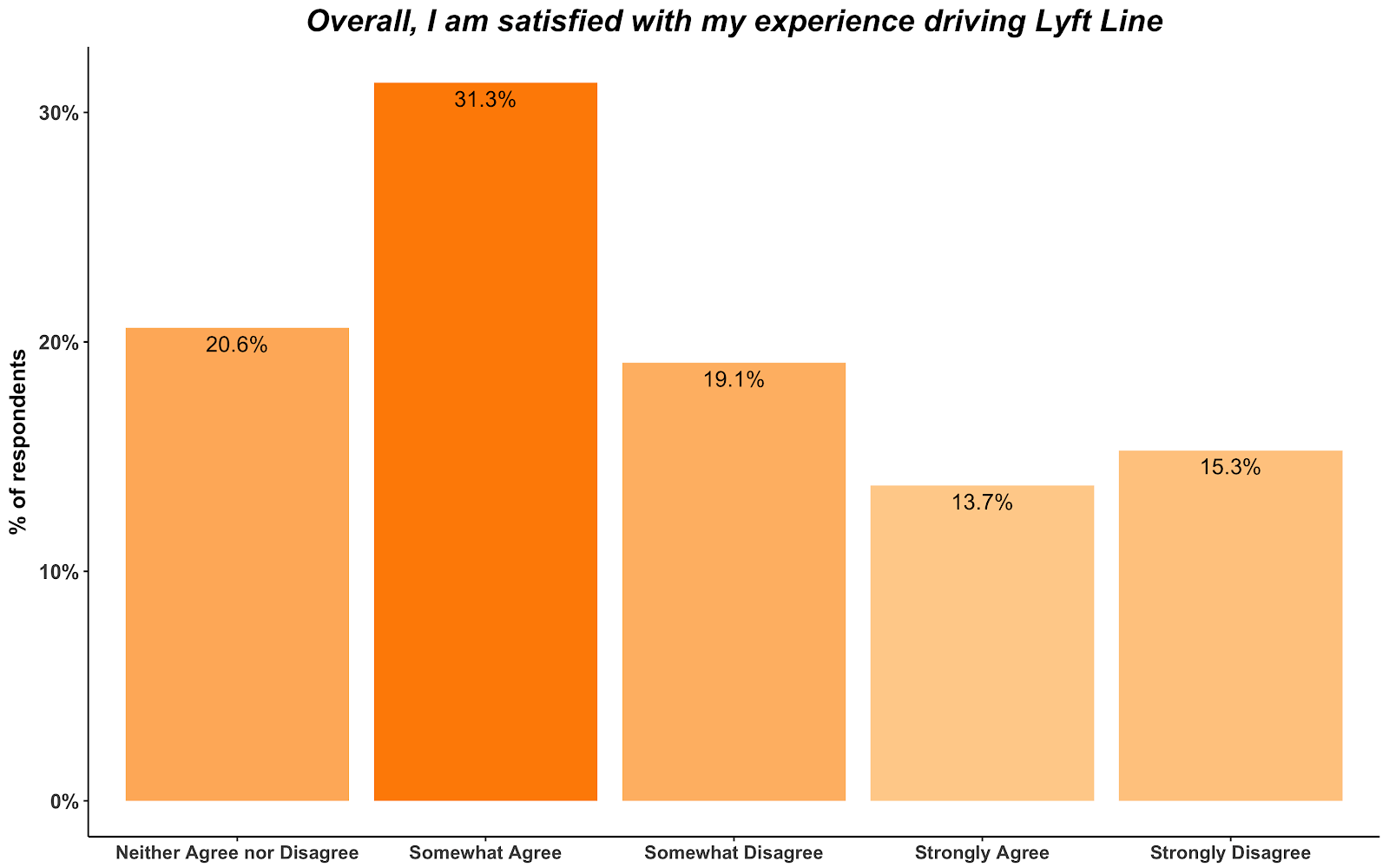 2018 Uber and Lyft Driver Survey Results - The Rideshare Guy