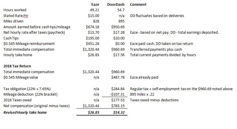 image of Full breakdown of earnings with Eaze vs. DoorDash