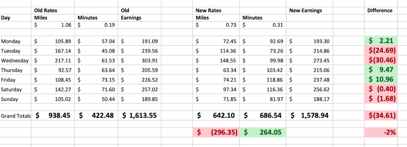 image of Old Lyft Driver Rates vs. New Lyft Driver Rates