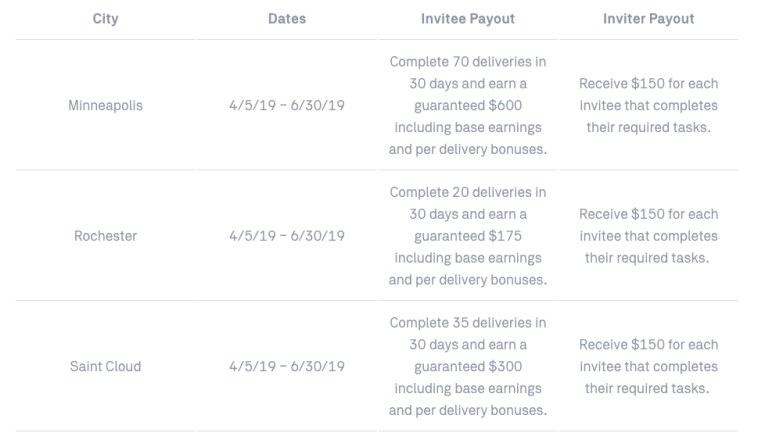 Updated Postmates Referral Codes for Drivers
