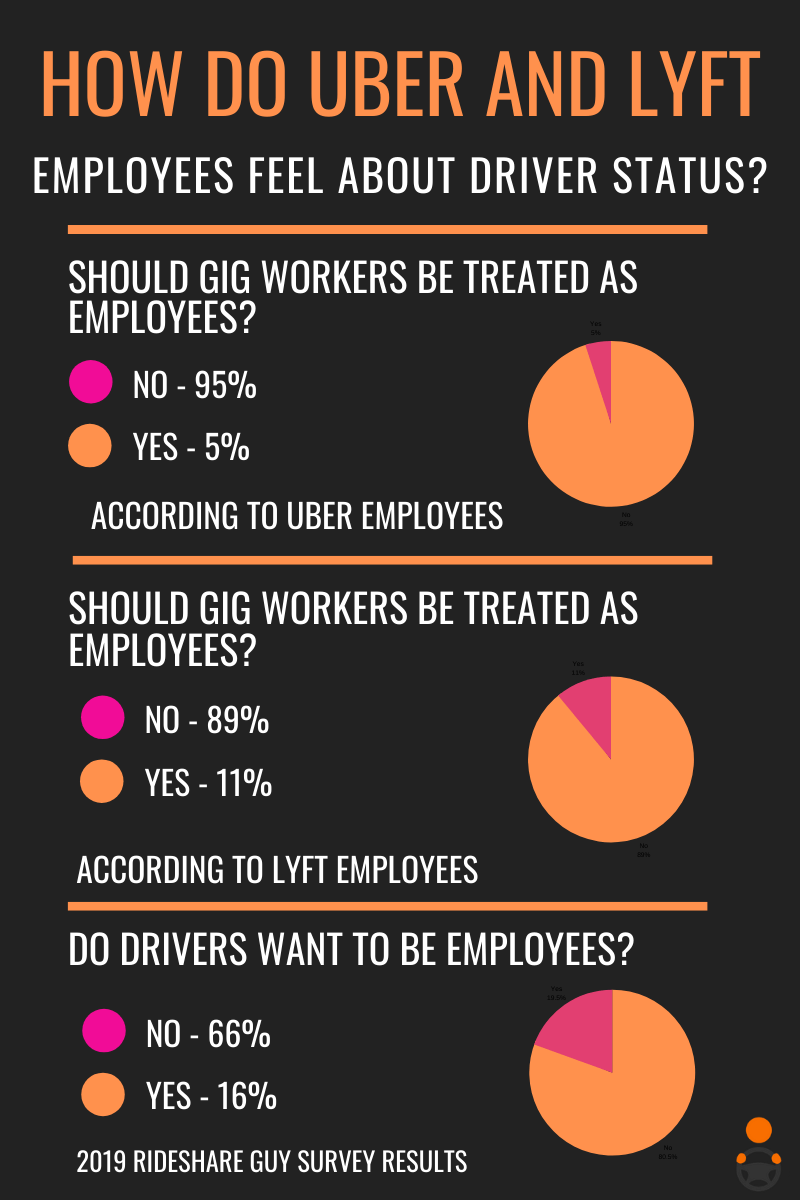 how do uber and lyft employees feel about drivers